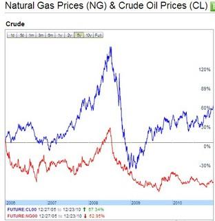 天然ガス対原油20101228.jpg