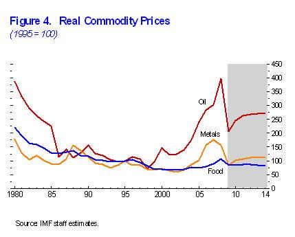 IMFCommodityForecast.jpg