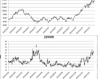 N225VIX20130219.png
