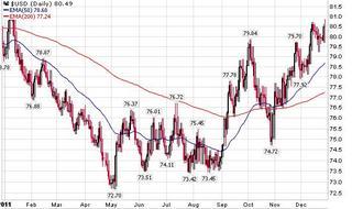 USDindex20111230.JPG